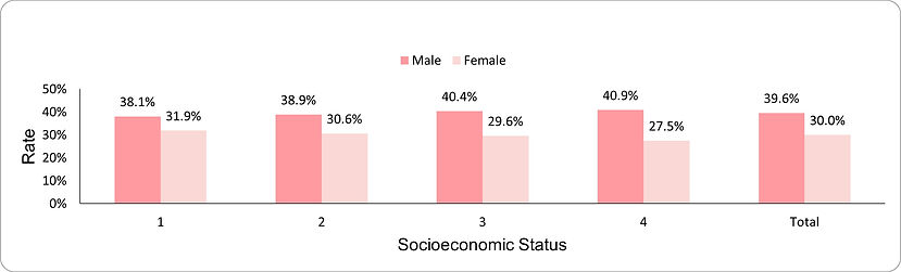 Prevalence of overweight among adults by socio-economic position (1-lowest, 4-highest) and sex