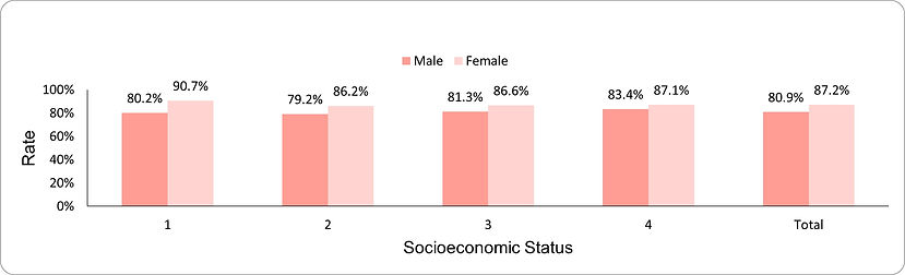 LDL-cholesterol achievement of target by socio-economic position (1-lowest, 4-highest) and sex