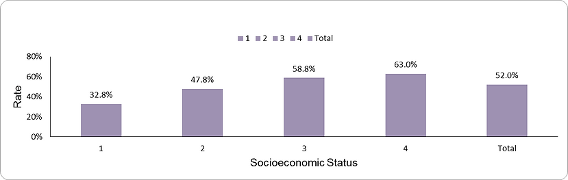 Appropriate cervical cancer screening by socio-economic position (1-lowest, 4-highest)