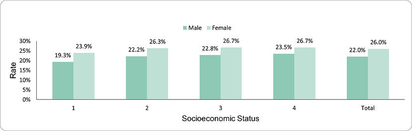 Proportion of cephalosporins and quinolones by socio-economic position (1-lowest, 4-highest) and sex