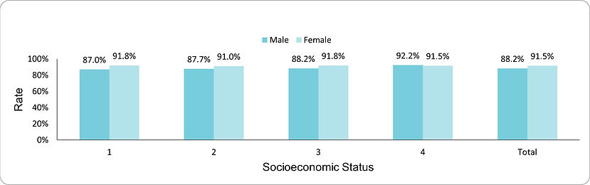 Documentation of hemoglobin A1c levels by socio-economic position (1-lowest, 4-highest) and sex
