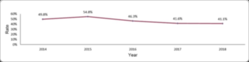 Influenza vaccination in children by year