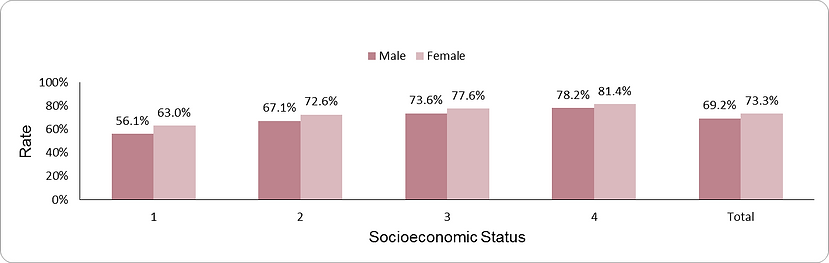 Adequate control of HbA1c by socio-economic position (1-lowest, 4-highest) and sex