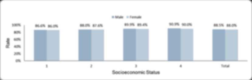 Hemoglobin measurement by socio-economic position (1-lowest, 4-highest) and sex