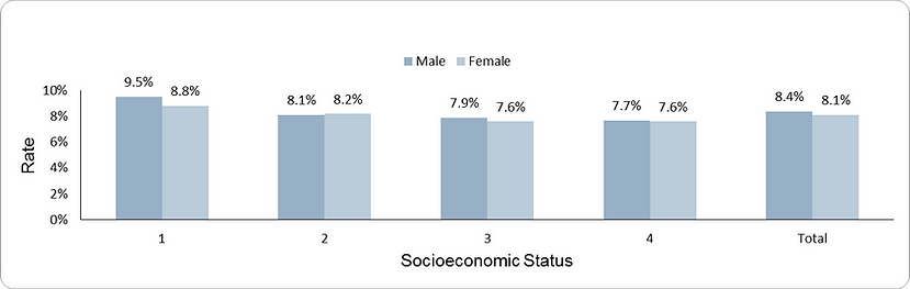 Prevalence of anemia by socio-economic position (1-lowest, 4-highest) and sex