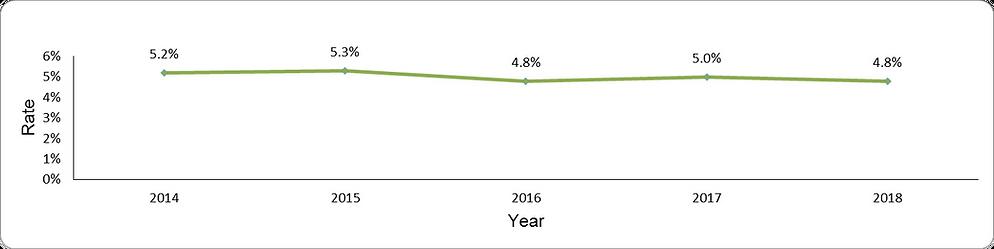 Benzodiazepine overuse by year
