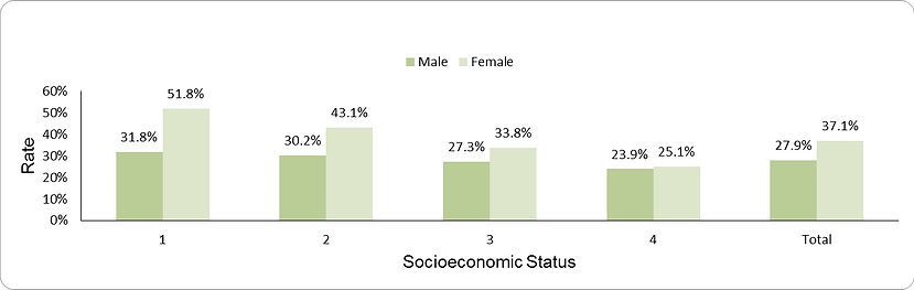 Prevalence of obesity among older adults by socio-economic position (1-lowest, 4-highest) and sex