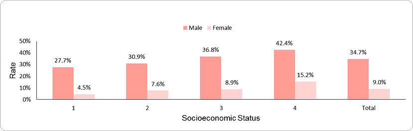 LDL-cholesterol achievement of target among individuals at high-risk for heart disease, by socio-economic position (1-lowest, 4-highest) and sex
