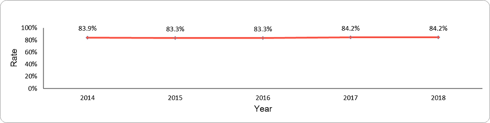 LDL-cholesterol achievement of target by year