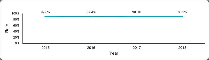 Documentation of hemoglobin A1c levels by year