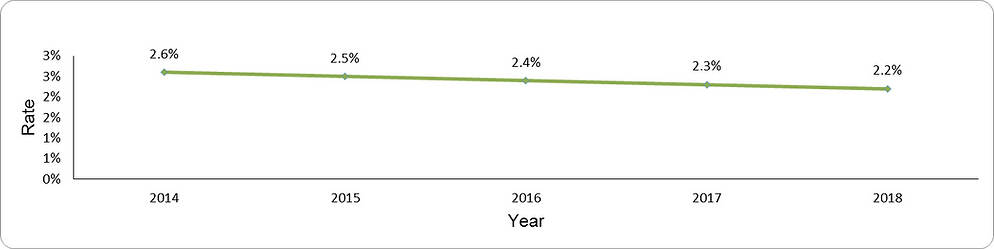 Use of long-acting of benzodiazepines by year