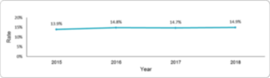 Prevalence of diabetes mellitus in individuals with SMI by year
