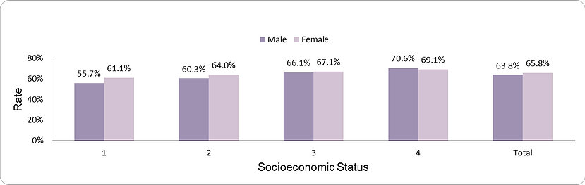 Colorectal cancer screening by socio-economic position (1-lowest, 4-highest) and sex