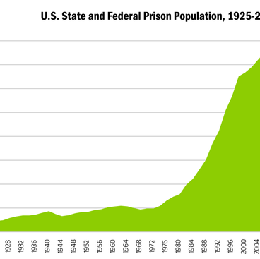 US State & Federal Prison Population Has Spiked Over The Past 10 Years