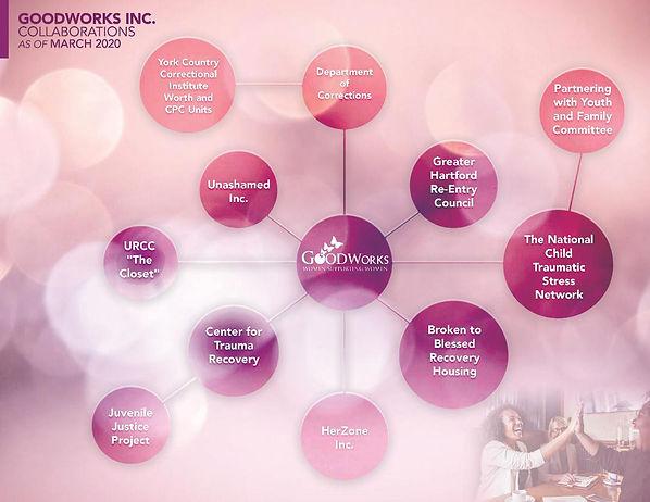 Collaboration Chart 2020.jpg