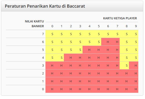 Panduan Cara bermain Baccarat KOI365
