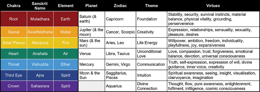 Chakra Overview Table