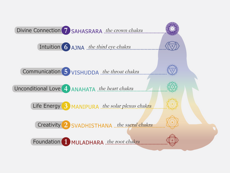 An Introduction to the 7 Chakras