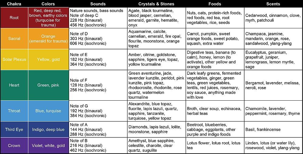 Chakra Balancing Energies Table