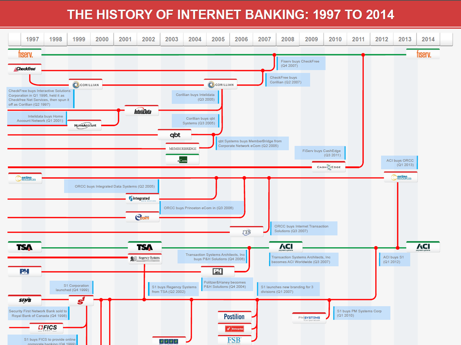 The History of Internet Banking