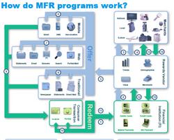 MFR Programs