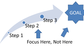 Be Process-Oriented
