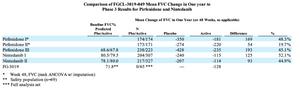 Fibrogen (FGEN) Phase 3 Results Pirfenidone Nintedanib Investment