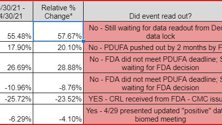April Big Mover Events Moved Despite FDA Delays