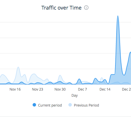What blogging for 1 month did with my website traffic.