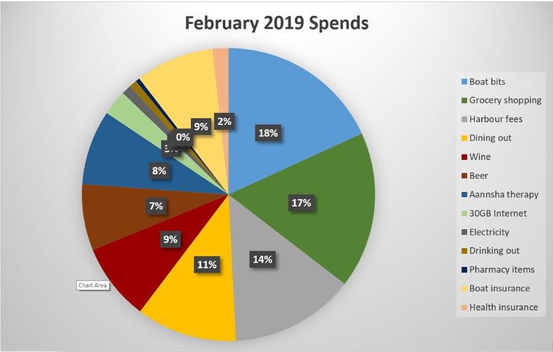 FEB 19 Spending Pie Chart UPDATED.jpg