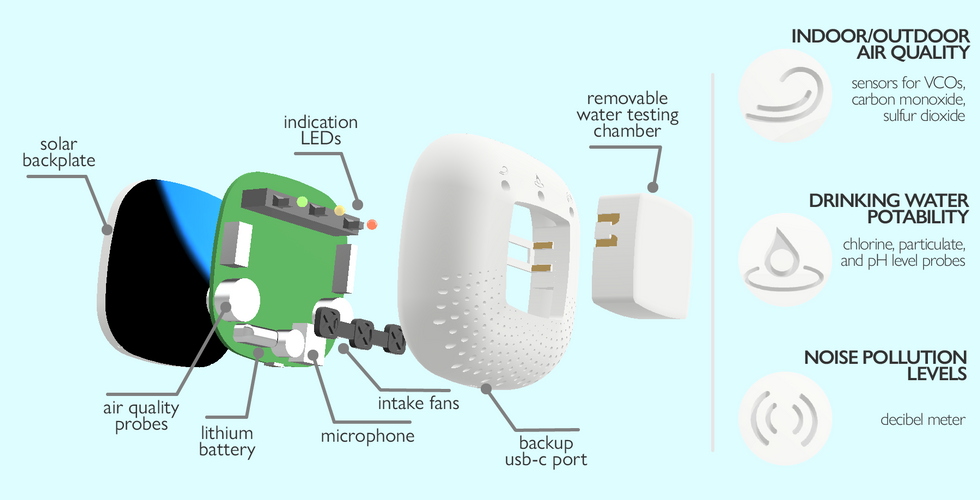 by combining hardware to monitor air, water, and sound into one product with accessible software, lucid is meant to equip users with actionable knowledge