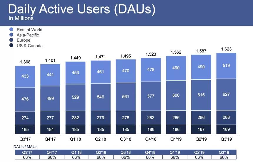 Facebook Nutzerzahlen in Europa und Rest der Welt