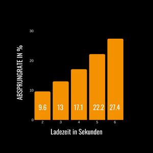 Webseite Ladezeit im Vergleich zur Absprungrate