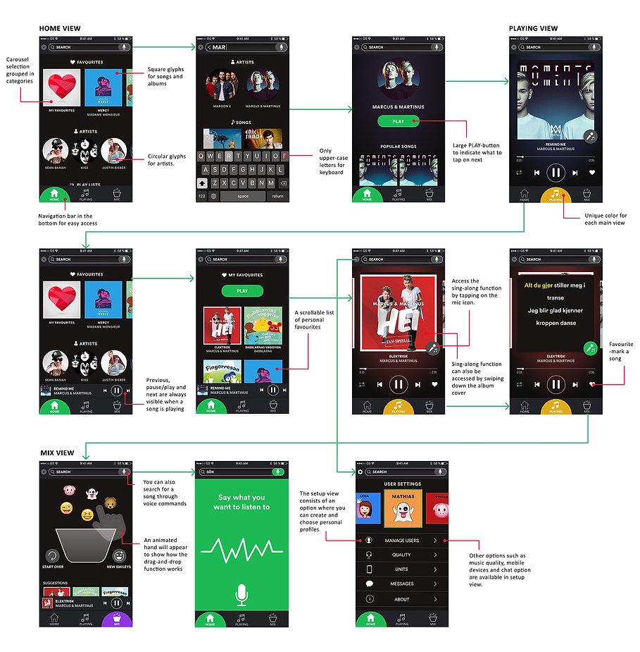 Spotify flow.jpg