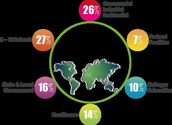 ESCO Industry Graphic