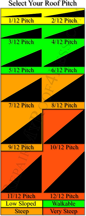 Use this chart to determine the pitch of your roof