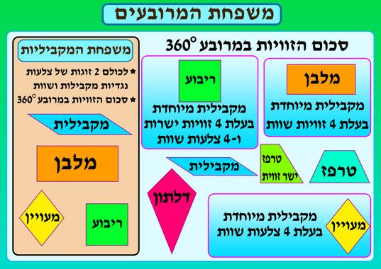 לוח משפחת המרובעים.jpg