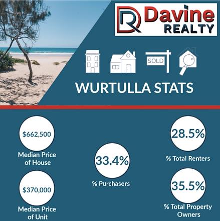 Wurtulla Davine Realty Statistics