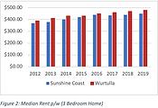 Wurtulla sales growth