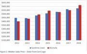 Wurtulla Statistics 1