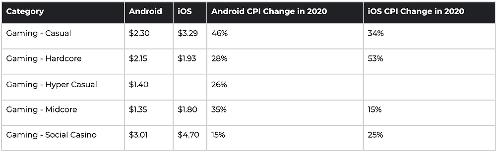 CPIs end of 2020, US, by game category (AppsFlyer Data)