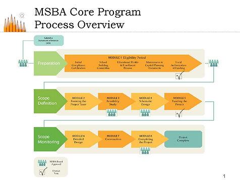MSBA Approval Process.jpg