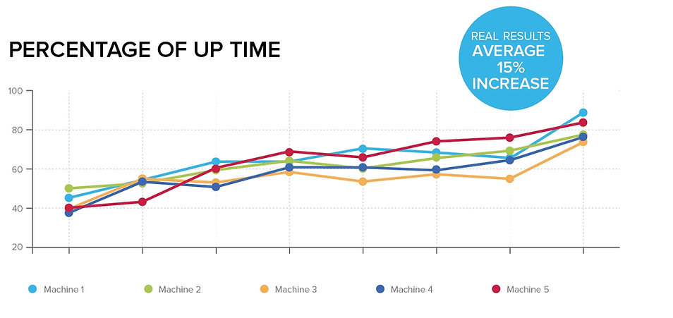 Machine Tracking  Chart- up 15 percent w