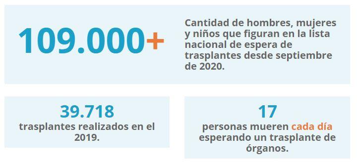 Estadísticas sobre la donación de órganos Fuente:https://donaciondeorganos.gov/