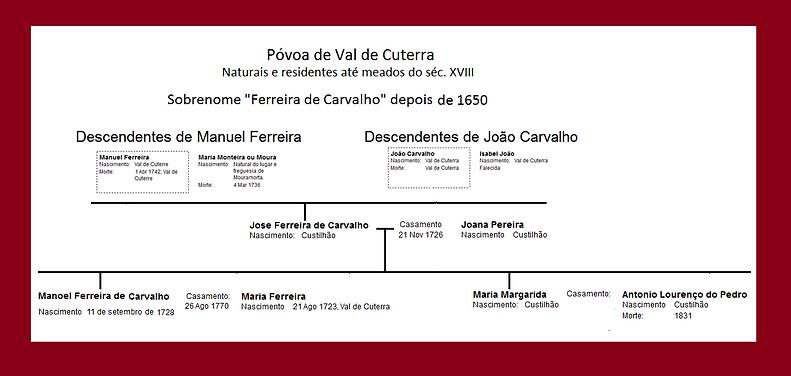 Origem Familia Ferreira de Carvalho - 02