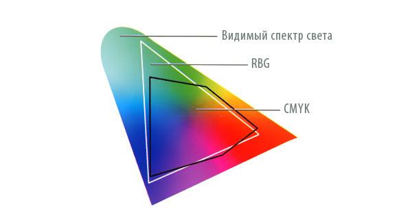 Спектры RGB  и CMYK