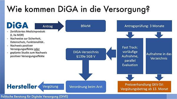 DiGA-Versorgung.png
