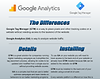 Google Analytics vs Google Tag Manager