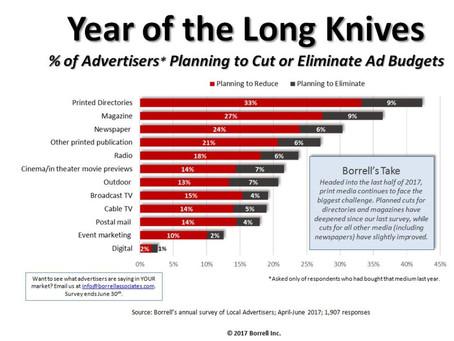 Advertisers Cutting BIG...except Digital