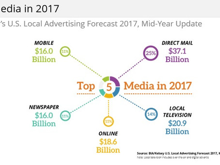 Mobile & Digital Advertising Powering Revenue Growth